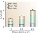Figure 10 : Relationship between the duration of vocal cords closure and magnitude of the esophageal distention by a balloon. Unfortunately we are unable to provide accessible alternative text for this. If you require assistance to access this image, or to obtain a text description, please contact npg@nature.com