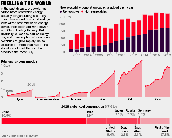 Infographic: Fuelling the world. In the past decade, the world has added more renewable energy capacity for generating electricity than it has added from coal and gas. Most of the new renewable energy comes from solar and wind power — with China leading the way. But electricity is just one part of energy use, and consumption of fossil fuels continues to grow rapidly. China accounts for more than half of the global use of coal, the fuel that produces the most CO2.