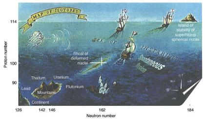 Map of the isotopes and the fabled island of stability