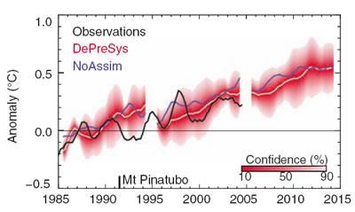 There may be trouble ahead: Predictions show warming reaching new levels in the 2010s.