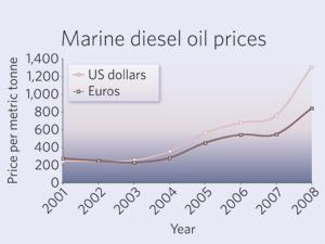Opinions on Marine diesel oil