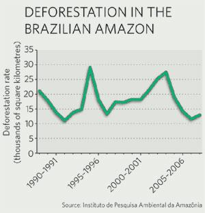 @ Instituto de Pesquisa Ambiental da Amazónia