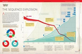 Human genome at ten: The sequence explosion