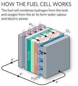 in a vehicle, that power can then be directed through an ordinary electric  motor to turn the wheels