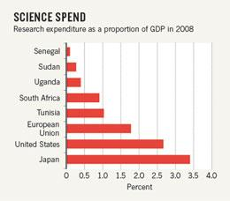 Chart of science spending for countries as a proportion of GDP