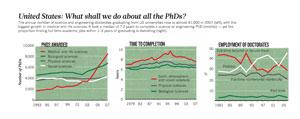 Number of phd holders in the world