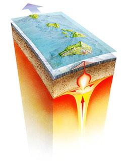 this classic diagram of the plume beneath hawaii may not be correct gary  hincks/science photo library