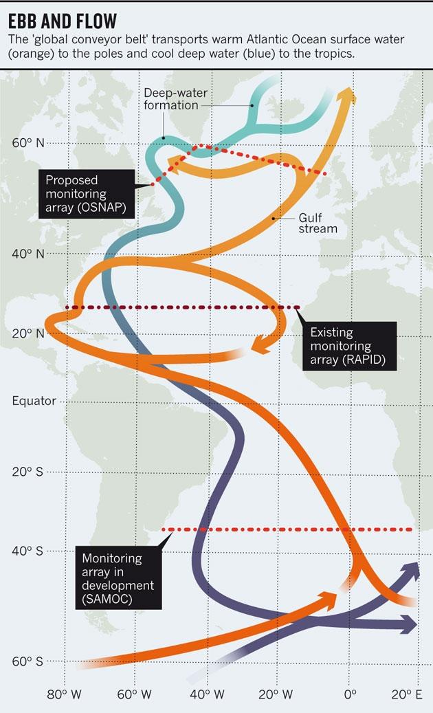@ Nature/Rapid: NERC; SAMOC: NOAA; OSNAP: S. Lozier