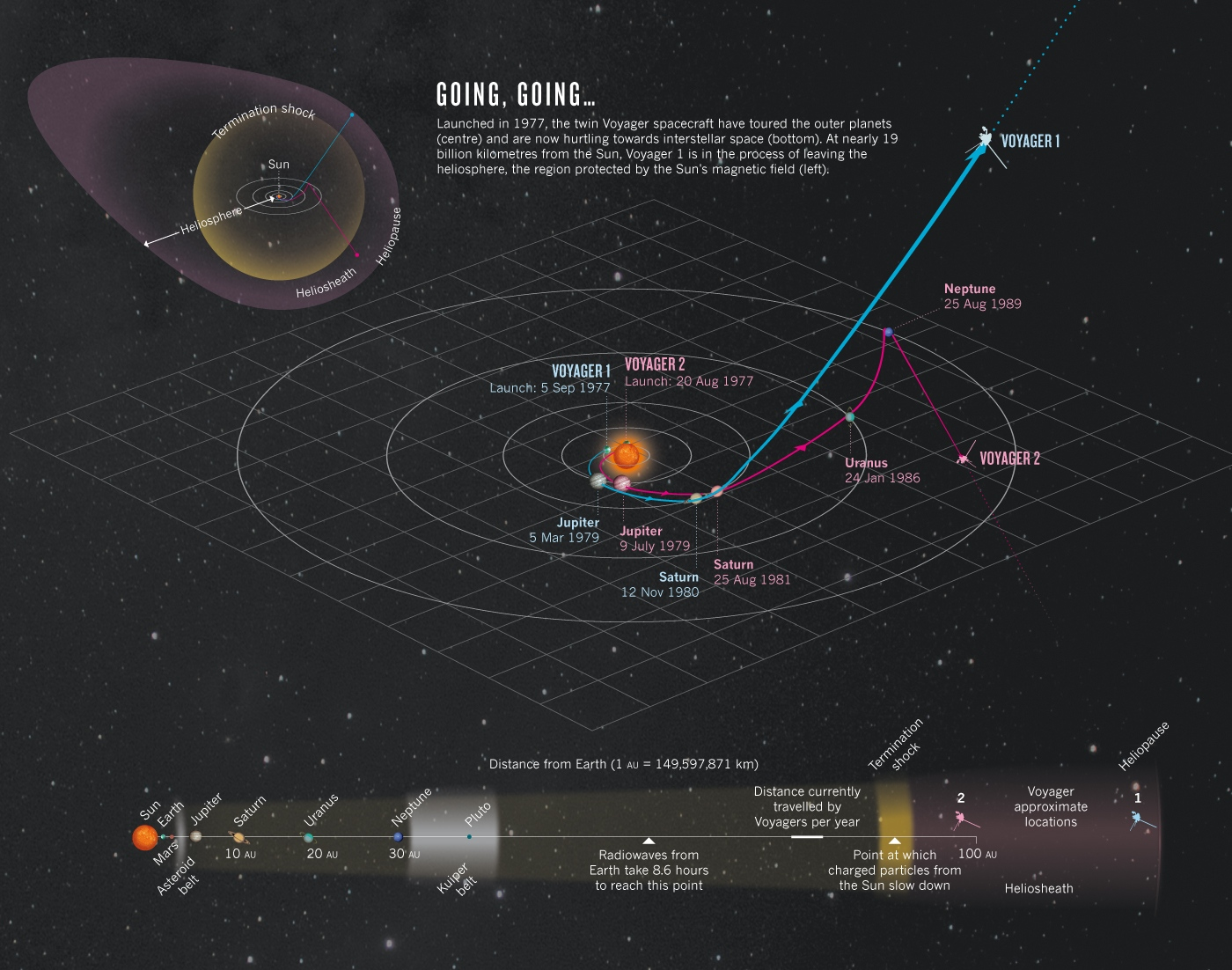 voyager 1 and 2 current position - photo #1