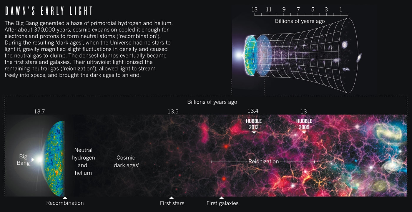 an in depth analysis of the popular big bang theory on how the universe began The most popular theory that people hold today is that the universe began when all the matter ever present in the universe was contained in a tiny speck and that spec exploded this is known.