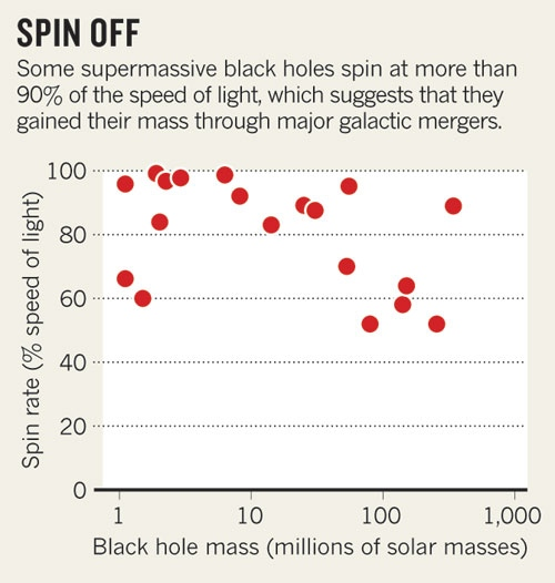 black-hole-spin.jpg : Nature News & Comment