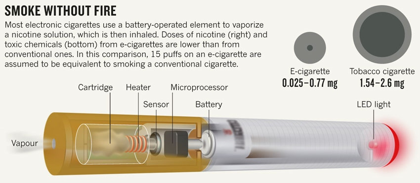 Mini Electronic Cigarette By Smokeless Delete