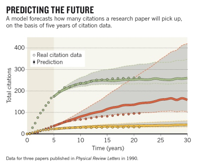 citations in research papers