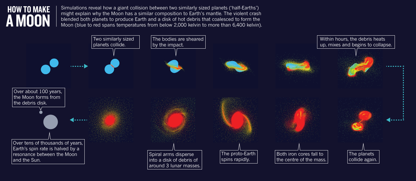 how the moon was formed How did the moon form moon there were several main theories about how the moon formed one of the goals of the apollo missions was to try and choose which theory fit best, but in the end, a completely new theory was born.