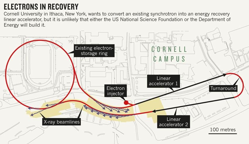 cornell-accelerator-map.jpg : Nature News & Comment