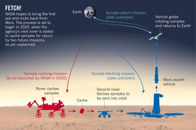 Une mission de retour d'échantillons martiens en 2026 ? Graphic-mars2