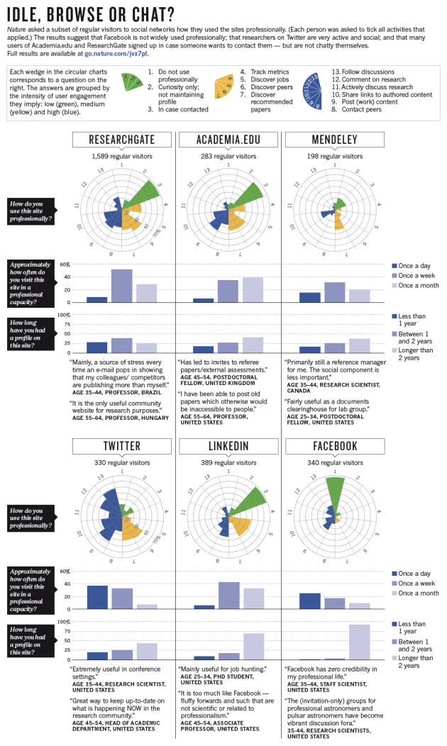 Online collaboration: Scientists and the social network