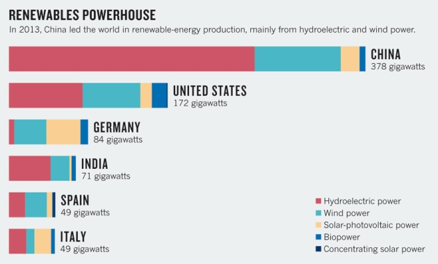 Economics: Manufacture renewables to build energy security : Nature ...