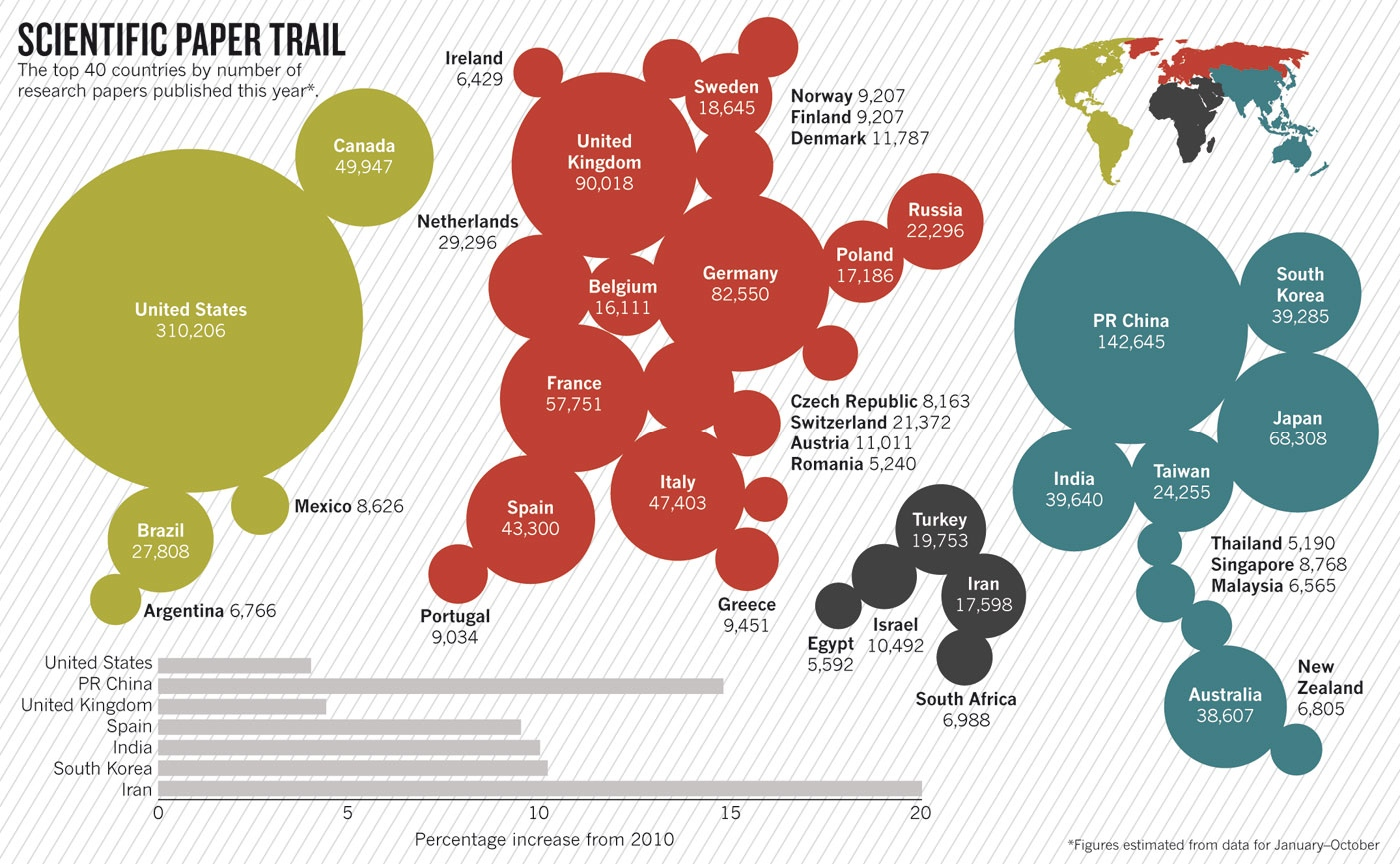 Scientific papers published by country in 2011. Source.