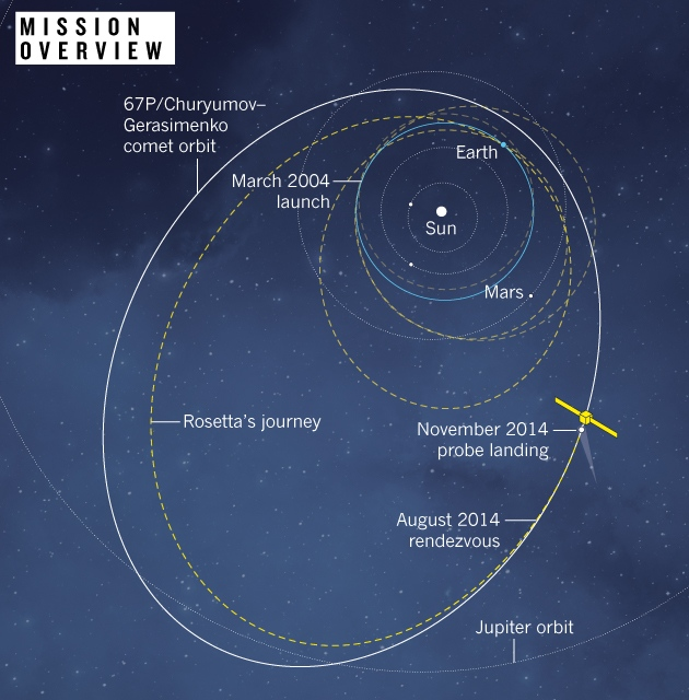 Comet Rosetta Space Mission - Pics about space