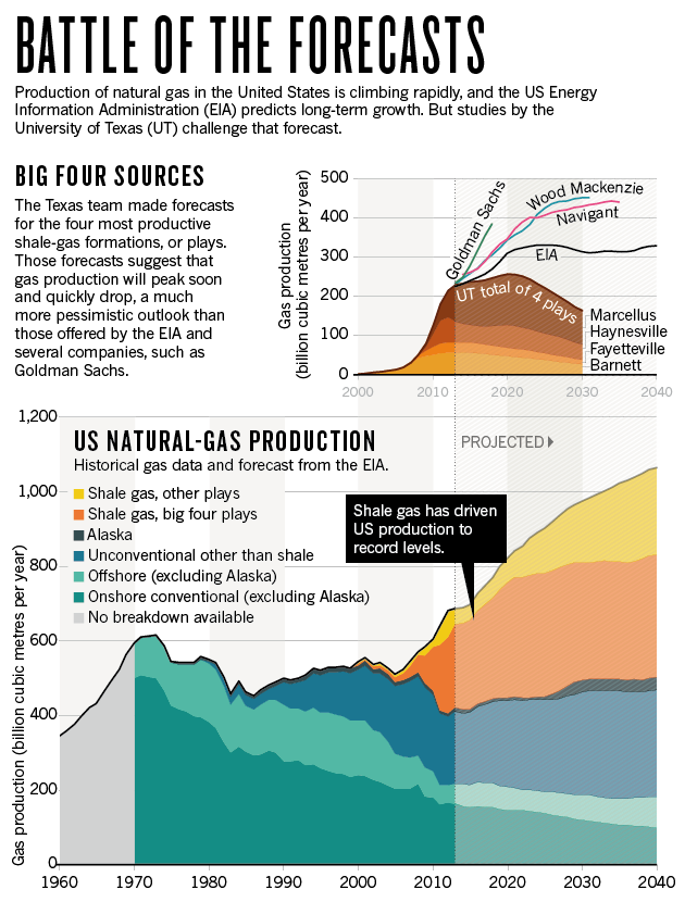 Article: Natural gas: The fracking fallacy -- The United States is banking on decades of abundant natural gas to power its economic resurgence. That may be wishful thinking. / Nature / Mason Inman / 03 Dec 2014 title=