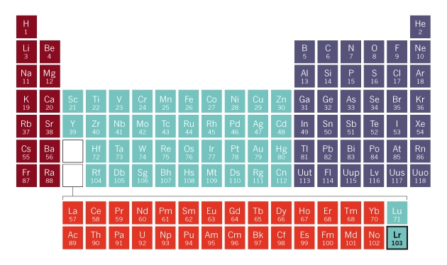 Exotic atom struggles to find its place in the periodic table physicists have measured the ease of taking an electron from lawrencium element 103 which sits in the f block annex of the periodic table urtaz Choice Image