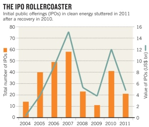 IPO Rollercoaster