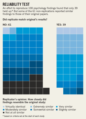 Over half of psychology studies fail reproducibility test : Nature