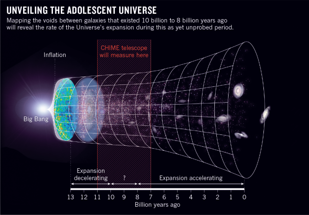 the expansion of the universe In the early 1990s, one thing was fairly certain about the expansion of the universe it might have enough energy density to stop its expansion and recollapse, it might have so little energy density that it would never stop expanding, but gravity was certain to slow the expansion as time went on.