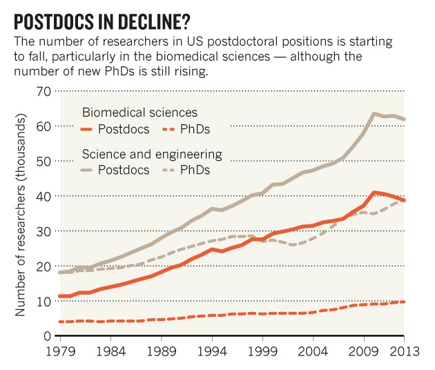 Chart showing rise and decline of US science postdocs and PhDs
