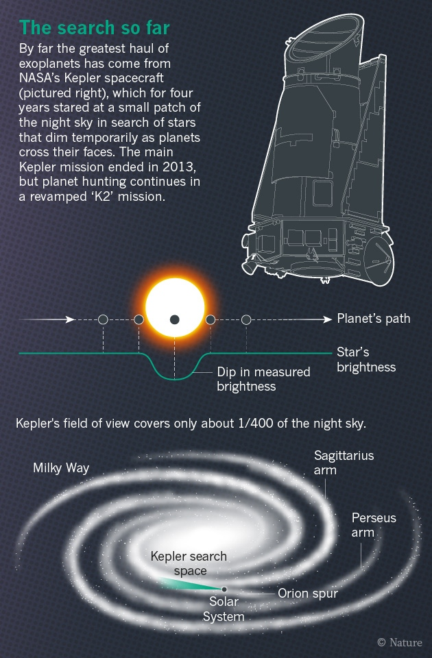 The Exoplanet Files Nature News Comment