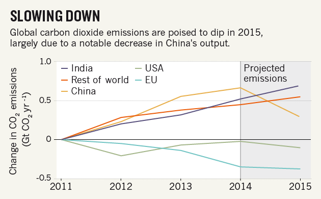 global greenhouse-gas emissions set to fall in 2015 : nature news