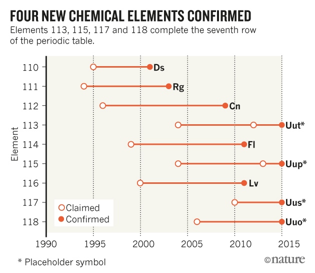 four chemical elements added to periodic table nature news comment all of the elements were created - Periodic Table Of Elements Discovery