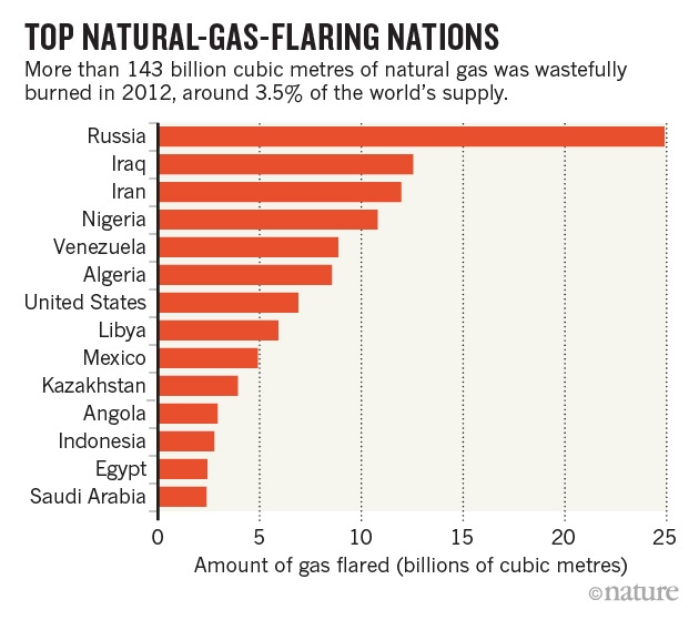 'Flaring' wastes 3.5% of world's natural gas – Neritam