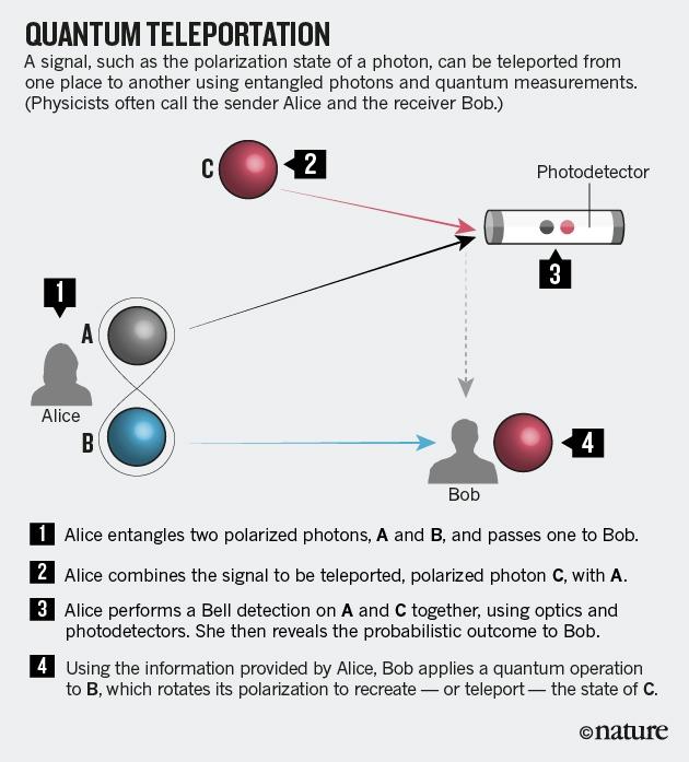 Physics: Unite to build a quantum Internet