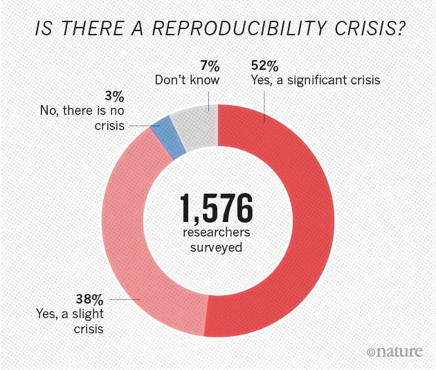1,500 scientists lift the lid on reproducibility : Nature