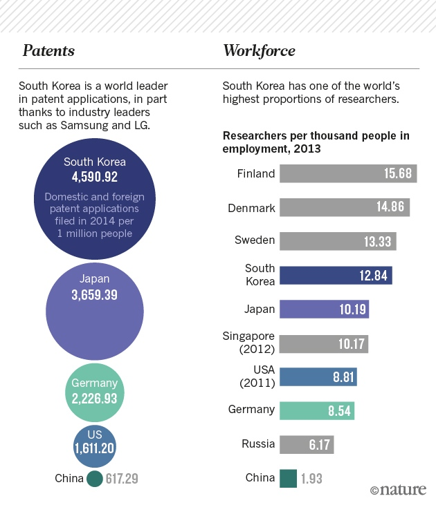 why south korea is the world s biggest investor in research  related stories