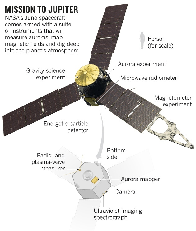 NASA's Juno spacecraft prepares to probe Jupiter's ...