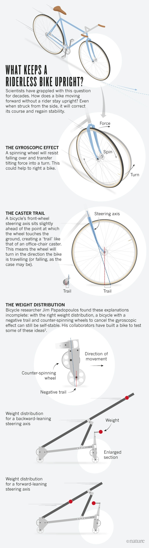 The Bicycle Problem That Nearly Broke Mathematics Nature News Developing Mathematical Models Of Rotating Mechanical Systems Comment