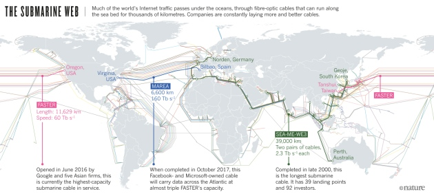 The bandwidth bottleneck that is throttling the internet nature source telegeography gumiabroncs Images