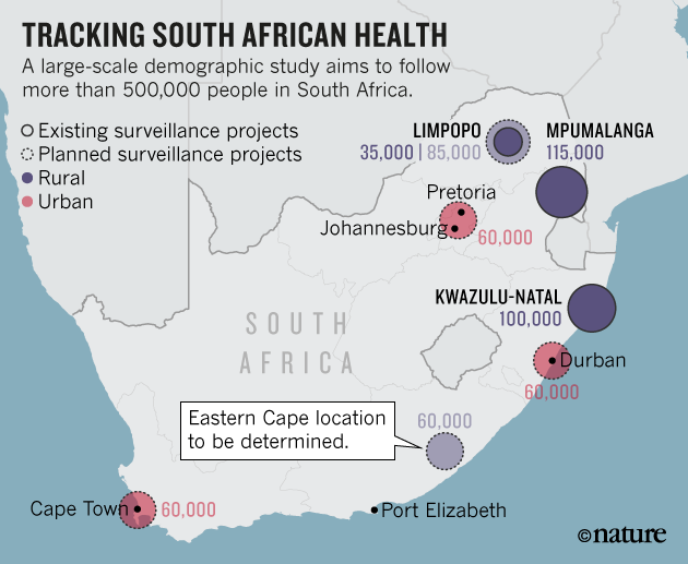 South Africa plans health study to track half a million people