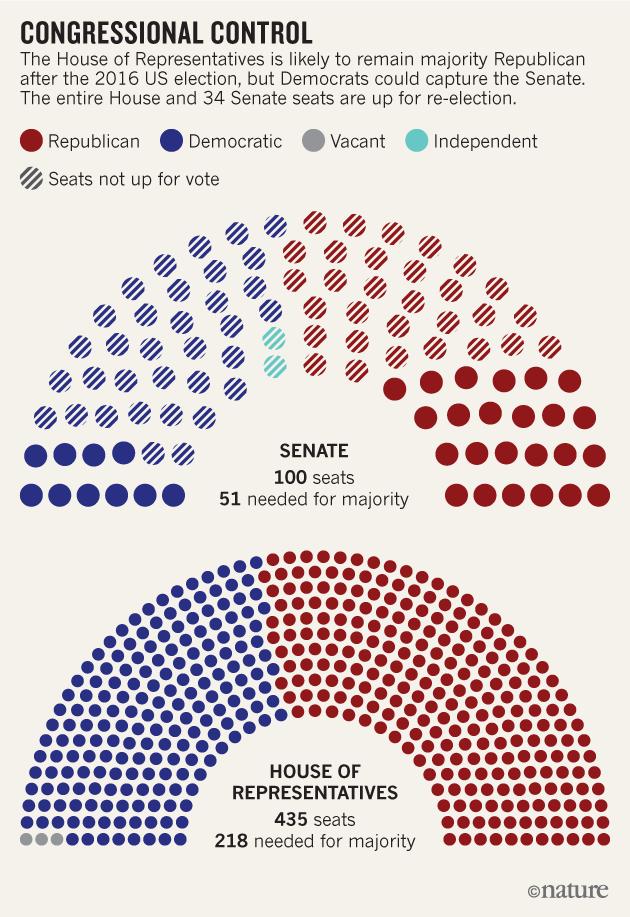 Map Of Us Senate - 2017 map of us senate