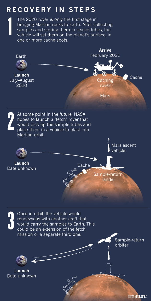 The 2 4 Billion Plan To Steal A Rock From Mars Nature