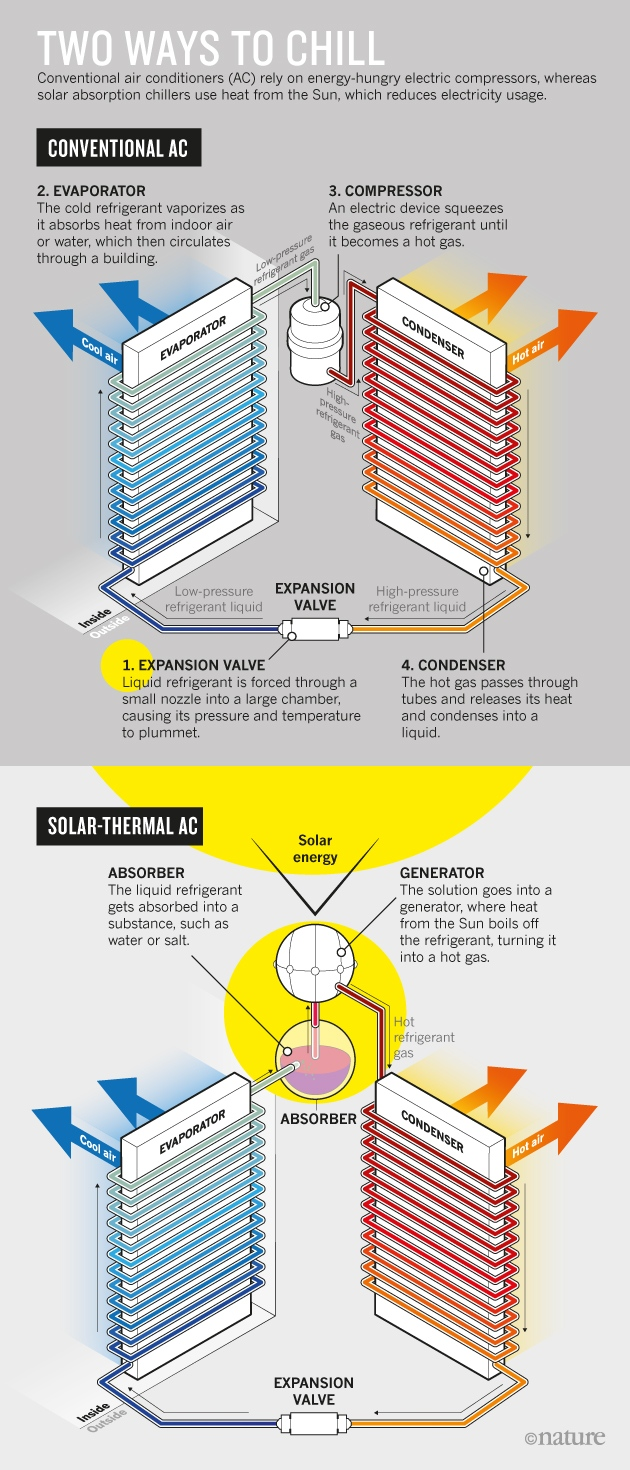 solar heating converted energy from sun Solar thermal technology collects uv radiation from the sun and converts it into heat displacing the need for fossil fuels this is not the same thing as photovoltaic solar panels, which create electricity.