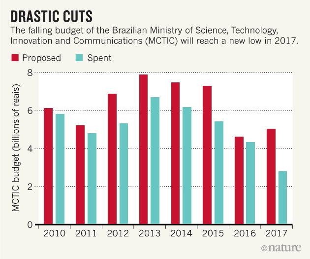 Brazilian scientists reeling as federal funds slashed by