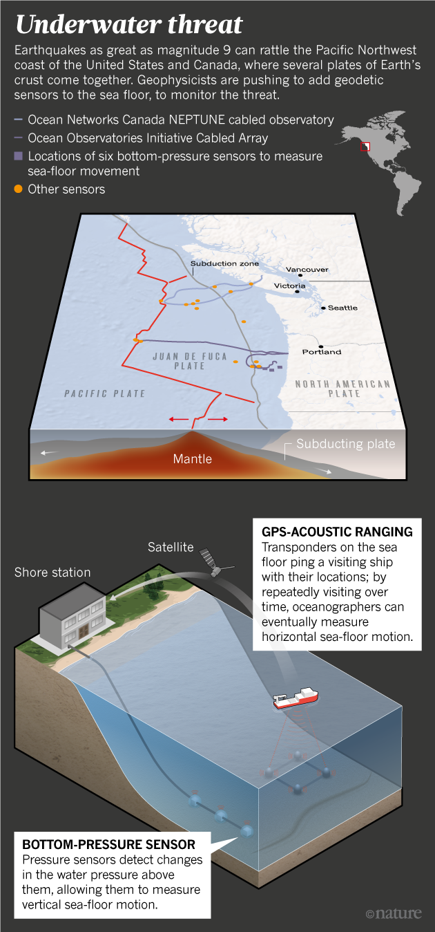 The fight to save thousands of lives with sea-floor sensors : Nature on