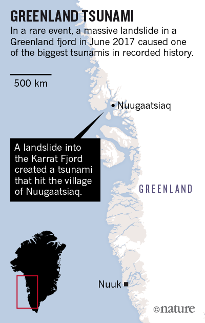 Huge landslide triggered rare Greenland mega-tsunami : Nature News