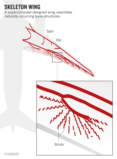 aircraft wing material selection