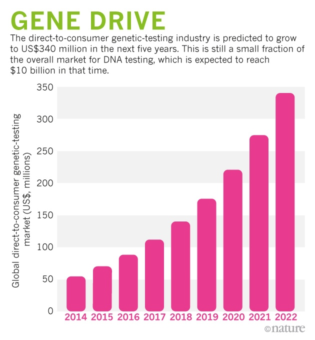 The rise and fall and rise again of 23andMe : Nature News