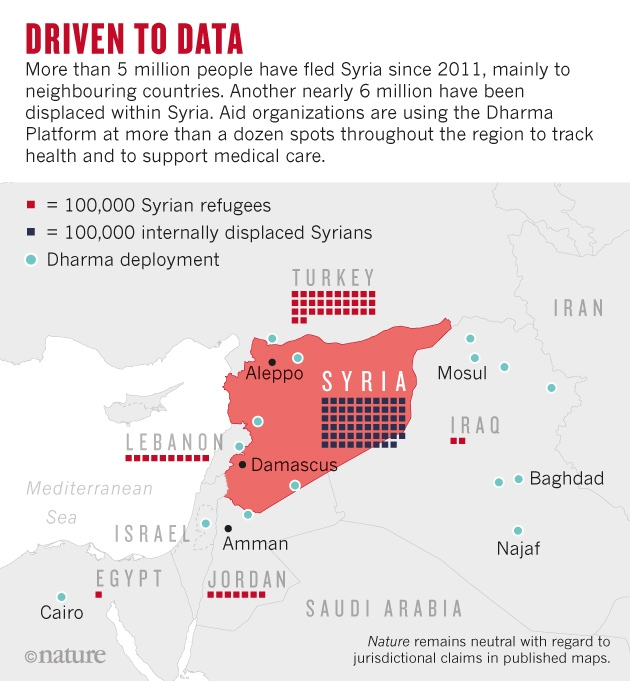 Fuente: https://www.nature.com/news/out-of-the-syrian-crisis-a-data-revolution-takes-shape-1.22886